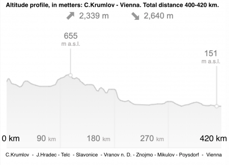 Elevation-Altitude C.Krumlov - Vienna - 420km